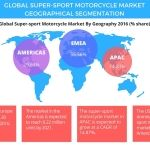 Global Super-sport Motorcycle Market Driven by the Increasing Number of Racing Events: Technavio
