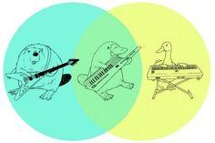 Resultado de imagen para diagrama de venn ejemplos