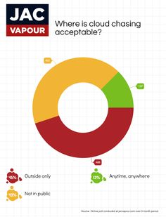 We asked our customers, where is cloud chasing acceptable?   #ecigs #vaping #electroniccigarettes #ecigarettes #vapeon #vapefam #cloudchasing #polls #charts #data