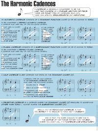 THe Harmonic Cadences