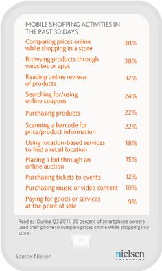 29 percent of smartphone owners use their phone for shopping-related activities