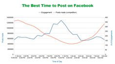 10 tips to increase your Facebook engagement. #facebook #engsgement