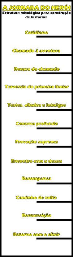 jornada do heroi - STORYTELLING