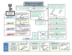 Geometry Unit Graphic Organizers
