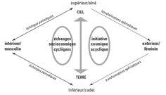 Le structuralisme, c'est quoi ? - http://www.plume-escampette.com/enligne/blog/le-structuralisme-cest-quoi/