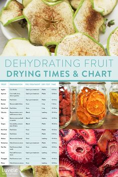 Dehydrating fruit pretreatment & drying times + chart Tart Taste, Non Organic, Cinnamon Chips, New Fruit, Natural Preservatives, Dehydrated Food, Stone Fruit, Granny Smith, Dried Fruit