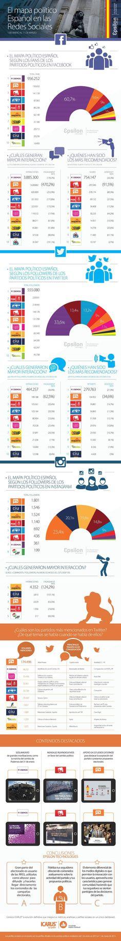 MAPA POLÍTICO ESPAÑOL EN LAS REDES SOCIALES #INFOGRAFIA #INFOGRAPHIC #SOCIALMEDIA