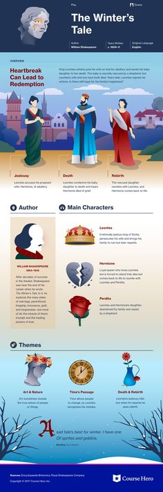 This @CourseHero infographic on The Winter's Tale is both visually stunning and informative!