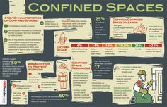 Information and statistics about how to work in confined spaces including proper procedure, personal protective equipment and more. Health And Safety Poster, Safety Posters, Infographic Examples, Infographics, Workplace Safety Tips, Safety Slogans, Safety Meeting, Construction Safety, Safety First