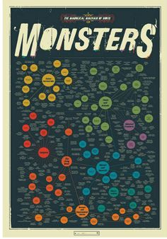 The Diabolical Diagram of Movie Monsters $30 fr Pop Chart Lab