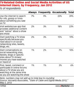 """TV Viewers Carry the Conversation to Social Networks"" - Graph shows related online and social media activities of US internet users, by frequency, Jan 2012 - via eMarketer"