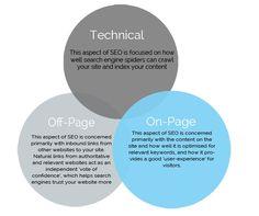 technical-seo Online Marketing, Marketing Training, Seo Marketing, Social Media Marketing, Content Marketing, Internet Marketing, Digital Marketing, On Page Seo, Seo Sem