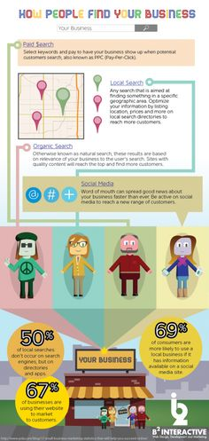 Infographic: How People Find your Business #Infographics