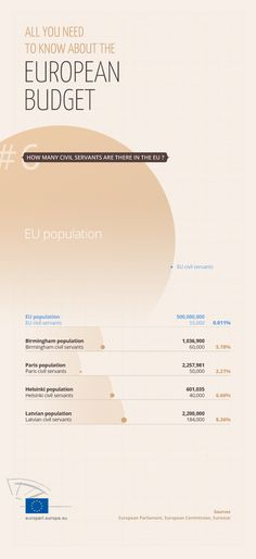 EU budget: find out the facts in our infographics Number of civil servants