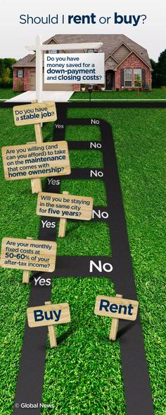 This is a question we as Real Estate agents get asked every day. Unfortunately, it's not a simple answer. There are many factors to consider, both personal and economical, when deciding whether b. Renting Vs Buying Home, Home Buying Tips, Buying Your First Home, Renting A House, Rent Vs Buy, Investment Property For Sale, Stock Market Investing, Visit Dubai, Dubai City