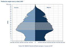 Pirámide de población de España, 2007