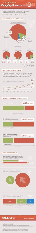 #Infographie : Le m-commerce et ses nouveaux enjeux ! #Mobile