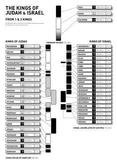 Kings of Israel and Judah - timeline