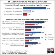The Inextricable Link Between CX & EX - Experience Matters Employee Engagement, Almost Always, Customer Experience, Bar Chart, Activities