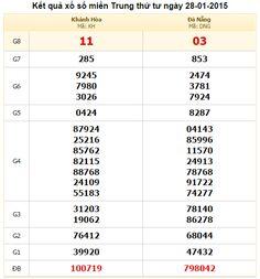 Blog ctvviethoa - Dự đoán XSMT-SXMT-XS miền trung hôm nay, bộ số nào được các chuyên gia dự đoán có khả năng về cao nhất trên bảng KQXSMT hôm nay thứ 5 ngày ket qua xo so mien bac http://xoso.sms.vn/ket-qua/xsmb-sxmb-xo-so-mien-bac-xstd.html xsbt http://xoso.sms.vn/ket-qua/xo-so-binh-thuan-xsbth.html xsbd http://xoso.wap.vn/ket-qua-xo-so-binh-duong-xsbd.html 29/01/2015  =>>>Xem thêm Cập nhật ket qua xo so mien bac  Dự...