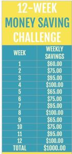 In 12 weeks you can save $1000.00!! This seems VERY doable...and I have something to save for in February...