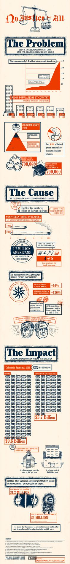 """""""Despite Decreases in Violent Crime, Incarceration Rates Have Soared"""" -- an infographic about the numbers behind funding jails."""