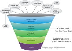 Complete Guide to Small Business Blog Writing and Online Sales Funnel showing how websites contribute to bottom line Small Business Resources, Search Engine Marketing, Word Of Mouth, Blog Writing, Online Sales, Tv On The Radio, Business Website, Design Development, Ecommerce