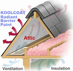 Nasa Insulation And Solar On Pinterest