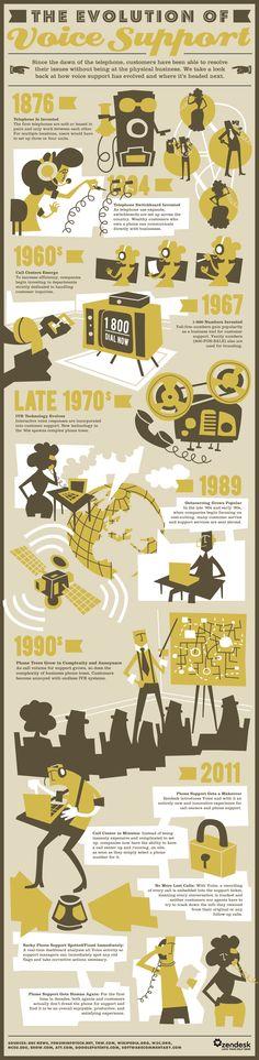 Cómo ha evolucionado el soporte telefónico al Cliente, desde 1876 hasta hoy. #servicioalcliente