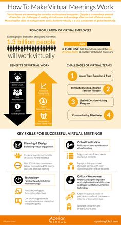 How to Make Virtual Meetings Work with Global Team Members Change Management, Business Management, Career Success, Career Advice, Leadership Development, Professional Development, Employee Recognition, Work From Home Tips, Effective Meetings