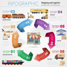 Buy Freight Transport Infographics by -TAlex- on GraphicRiver. Freight Transport and Packaging Infographics in Flat style icons such as Truck, Plane, Train, Ship with Arrows. Economics Poster, Mission Statement Examples, Supply Chain Logistics, Freight Transport, Warehouse Management, Export Business, Transportation Industry, Freight Forwarder, Supply Chain Management