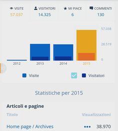 Il sito del nostro comitato pendolari spacca! #romanord #romacivitaviterbo #analytics #wordpress http://ift.tt/1IpG5Eo