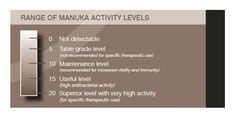 Manuka Honey Activity Level chart