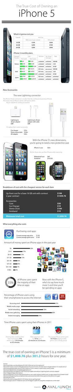 Реальная стоимость iPhone 5