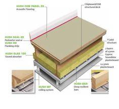 Image result for cem panel Plasterboard, Building Systems, Chipboard, Hush Hush, Flooring, Image, Wood Flooring, Floor
