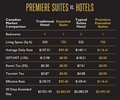 Premiere Suites is Canada's largest and most trusted provider of furnished, short-term rental homes. Fully Furnished Apartments, Executive Suites, Extended Stay, Hotel Suites, Separate, Living Spaces, Alternative, Hotels, How To Plan