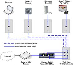 Home Network Wiring Diagram