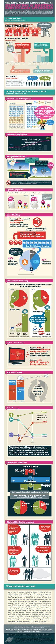 Rails survey results, very informative!