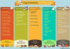 There are many egg substitutes available when a recipe calls for eggs. all these egg substitutes can be easily purchased from your grocery stores and health Eggless Recipes, Eggless Baking, Vegan Baking, Vegan Food, Paleo Recipes, Vegan Meals, Vegan Dishes, Egg Free Recipes, Baby Food Recipes