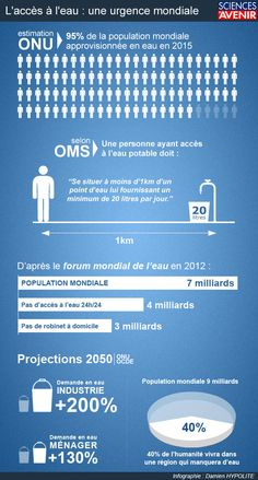 Infographie - Une façon d'afficher le contenu d'une recherche sur un sujet donné Voici un exemple de rendu pour l'infographie suivante: L'accès à l'eau reste une urgence mondiale Ap French, Core French, French Class, French Words, French Stuff, French Teaching Resources, Teaching French, Teaching Spanish, Population Mondiale