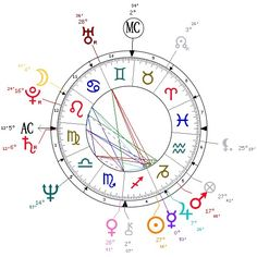 Edmund Kemper, Necrophiliac serial killer, Chart findings preceded by biography:   Astrological portrait of Edmund Kemper (excerpt)  Introduction  Here are some character traits from Edmund Kemper's birth chart. This description is far from being comprehensive but it can shed light on his/her personality, which is still interesting for professional astrologers or astrology lovers.  In a matter of minutes, you can get at your email address your astrological portrait (approximately 32 pages)…