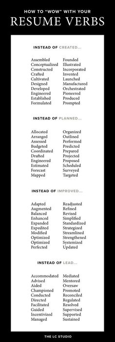 Here are 99 Strong Words to Use On Your Resume to Get You