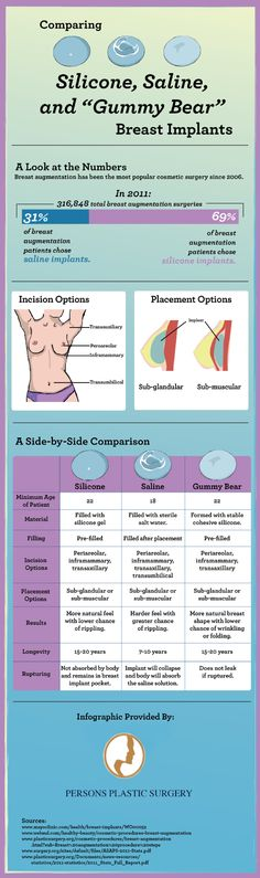 Are you interested in undergoing breast augmentation? Saline implants have a shorter recovery period, but silicone implants offer a more natural feel. You can learn more about the advantages of each option by checking out this great infographic. Source: http://www.cosmeticreconstructivesurgerycenter.com/649245/2013/02/20/comparing-silicone-saline--gummy-bear-breast-implants-infographic.html