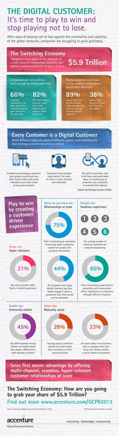 After years of playing not to lose against the uncertainty and volatility of the global recession, companies are struggling to grow profitablyAccenture global-consumer-pulse-research-study-infographic Loyalty Marketing, P's Of Marketing, Inbound Marketing, Content Marketing, Social Media Marketing, Digital Marketing, Digital Jobs, Digital Strategy, Customer Insight