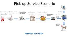www.bigfix.in pickup services workflow