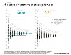Real Returns of Stocks and Gold