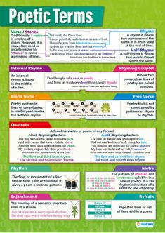 Learn about Poetic Terms with this colourful and engaging educational poster. The poster is ideal for being presented in classrooms, school hallways and at home. English Teaching Resources, Teaching English Grammar, English Writing Skills, English Vocabulary, Education English, Teaching Ideas, Grammar Posters, Teaching Posters, Education Posters