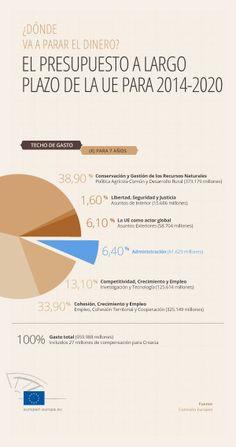 Marco financiero plurianual 2014-2020: Menos presupuesto, más flexibilidad