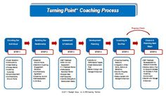 Google Image Result for http://paradigmgroupcoaching.com/wp-content/uploads/2011/07/Turning-Point-Coaching-Process-2011.jpg
