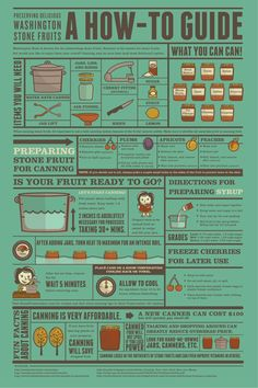 Water Bath Canning Chart | How To Guide - Canning101 Wiki